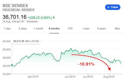 Stock Market Correction - Image