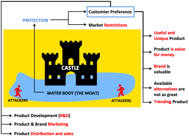 What is Moat - Factors which gives moat - Customer Preference