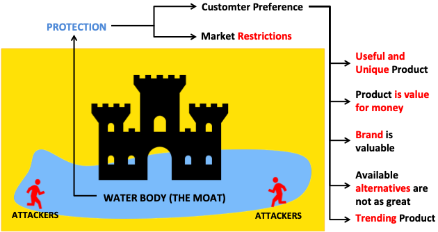 What is Moat - Factors which gives moat