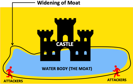 What is Moat - Widening of Moat