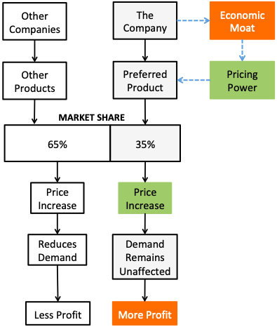 What is moat - Economic Moat Converts into More Profits