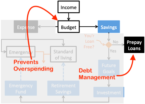 How to save money from salary - Debt Overspending