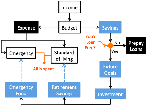 How to save money from salary - Flow Chart