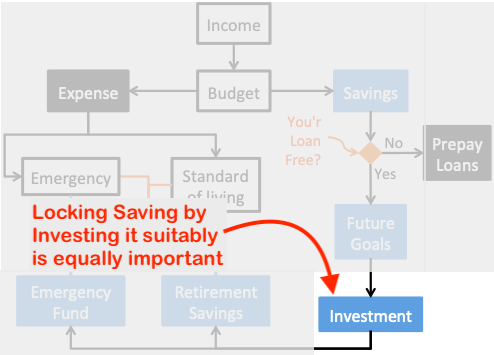 How to save money from salary - Lock Investment