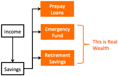 How to save money from salary - Wealth