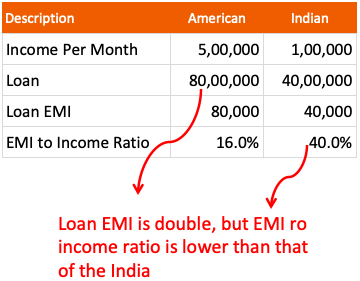 American vs Indian - EMI to Income Ratio