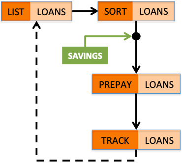 Become Debt Free - How to Prepay Loan
