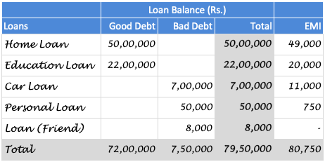 Become Debt Free - List of Loans
