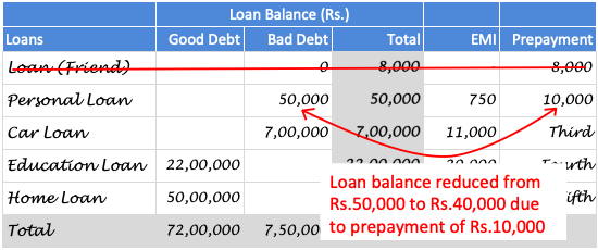 Become Debt Free - Prepay Loans