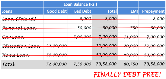 Become Debt Free - ZERO LOAN