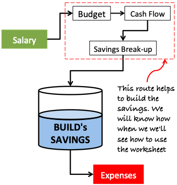 Expense Tracker - building savings