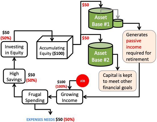 Financial Freedom - Creating Asset Base