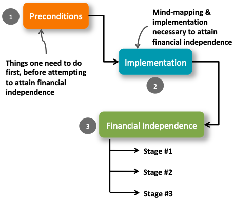 Financial Independence - How to Start