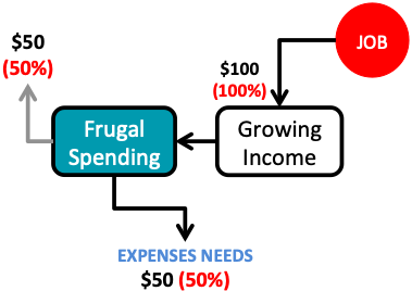 Financial Independence - Implementation - Frugal Living