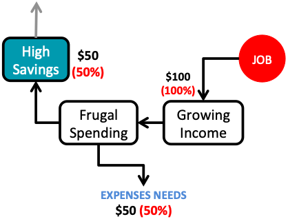 Financial Independence - Implementation - High Savings