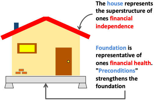 Financial Independence - Preconditions House plus foundation