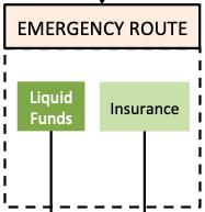 Financial Well Being - Emergency Savings