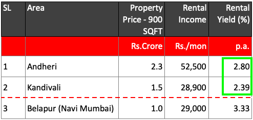 Undervalued Stocks - Andheri - Kandivali - Undervalued Property