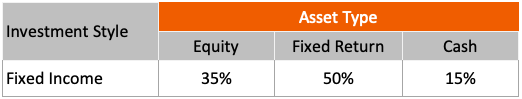 Asset Allocation - Fixed Income