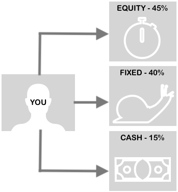 Asset Allocation - Your Style