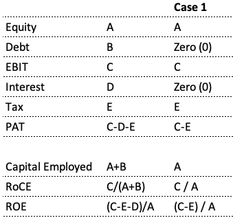 Capital Structure - Case1 - Zero Debt ROE Vs RoCE