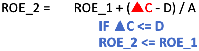 Capital Structure - Case2 - with Debt ROE Vs RoCE - 1