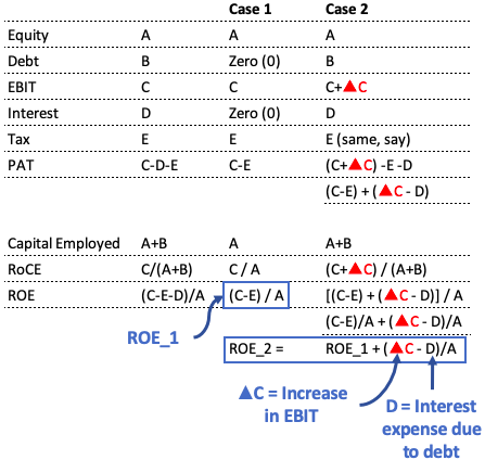 Capital Structure - Case2 - with Debt ROE Vs RoCE