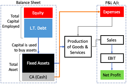 Employed Capital-Asset-Expenses-Sales-Profit