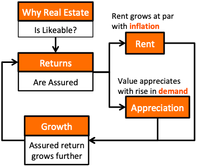 How To Invest In Real Estate - Why Property is likeable