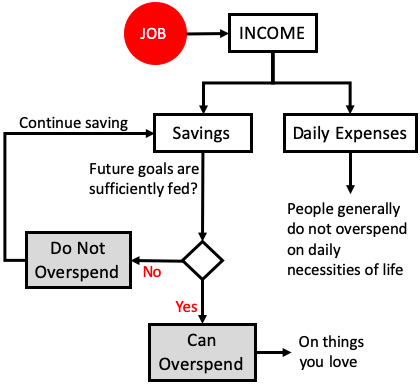 How to stop overspending - flow chart