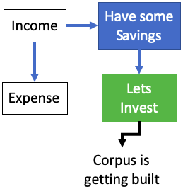 How we normally invest money - no structure