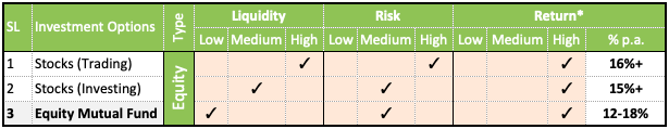 Investment Options - Asset, RIsk, Liquidity, Returns - Equity