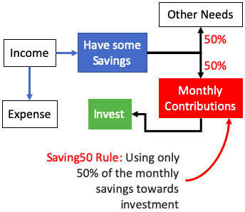 Monthly Contributions - Saving50 Rule