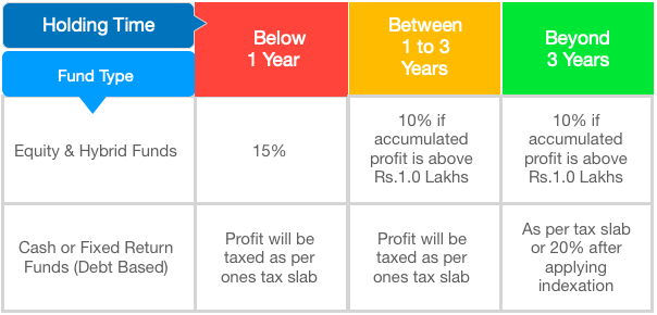 Mutual Fund Investment - Income Tax Benefits