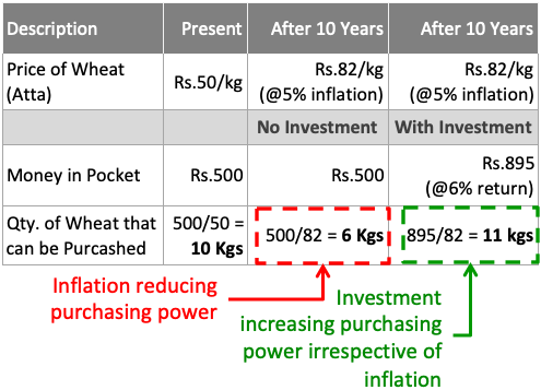 Mutual Fund Investment - Inflation vs investment