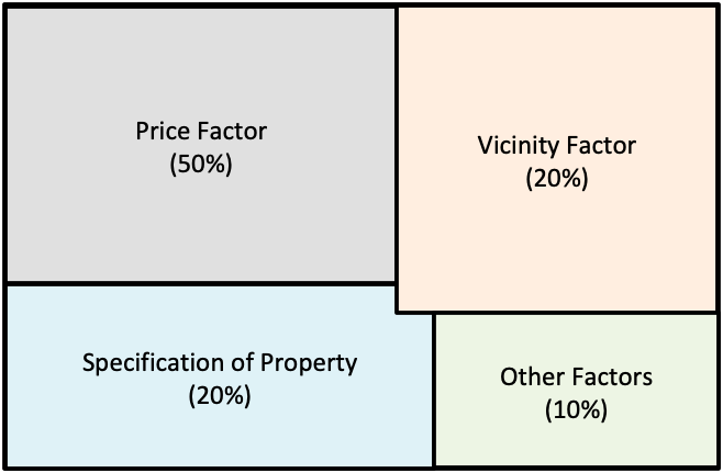 Property Investment - Criteria