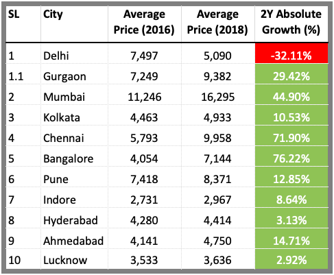 Property Investment - Price Trend in India