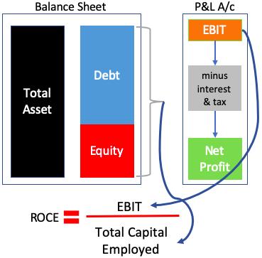 ROCE Formula - Balance Sheet