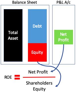 ROE Formula - Balance Sheet