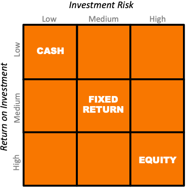 Risk Return Balance