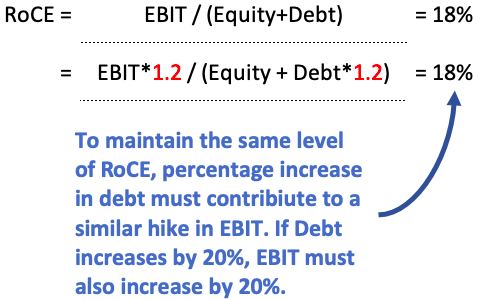 RoCE vs ROE - EBIT and Debt Increase must be same