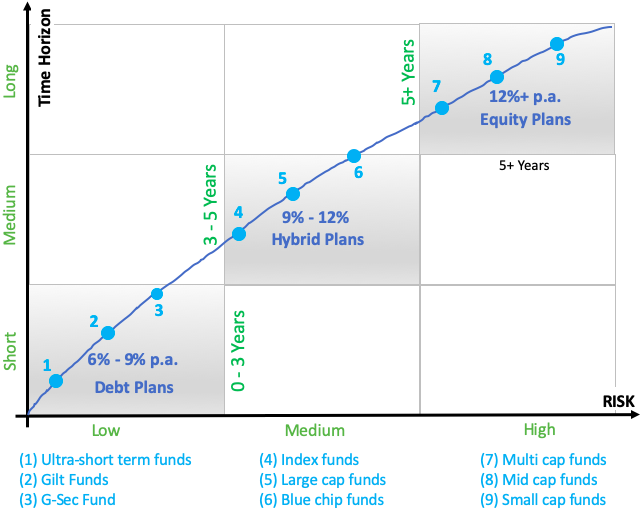 Where to invest money - Chart Graph Risk, Return Holding Time balance