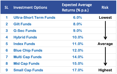 Where to invest money - expected returns List of Mutual Funds