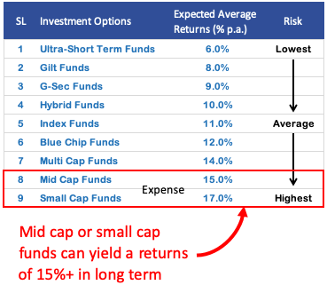 where to invest money - third quadrant which mutual fund