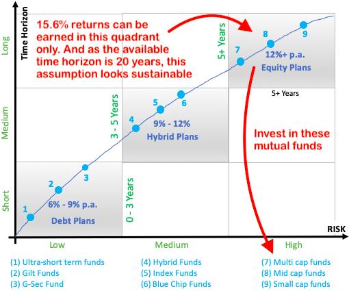 where to invest money - third quadrant