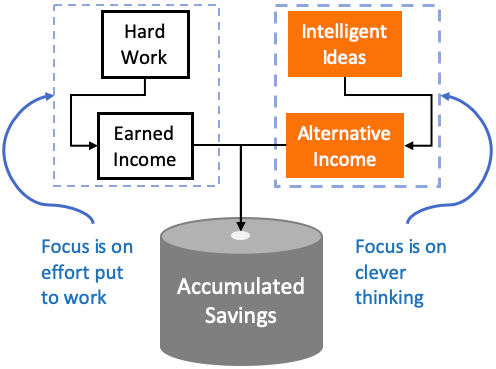Alternative Income - Characteristics