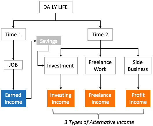 Alternative Income - The Concept