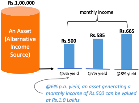Alternative Income - value