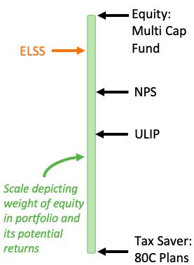 ELSS - 80C, Multi Cap, NPS, Ulip