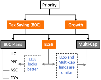 ELSS - 80C, Muti cap fund which is better